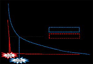 Gráfico1Funciondemanda
