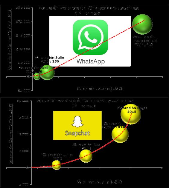 Evolución valoración y suarios whatsapp y snapchat